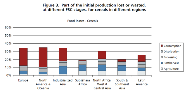 FAO food report Fig 3 cereal grain losses