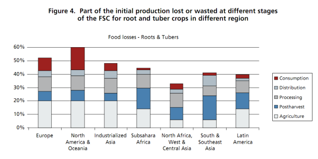 FAO food loss report figure 4 roots tubers