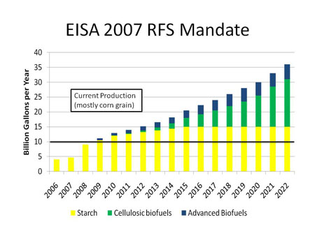 Chart of EISA targets by year