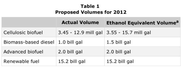 EPA 2012 RFS volumes table
