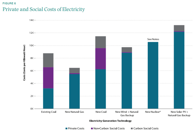 energy costs bar graph