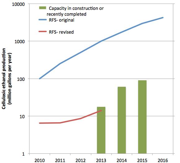 RFS capacity 2