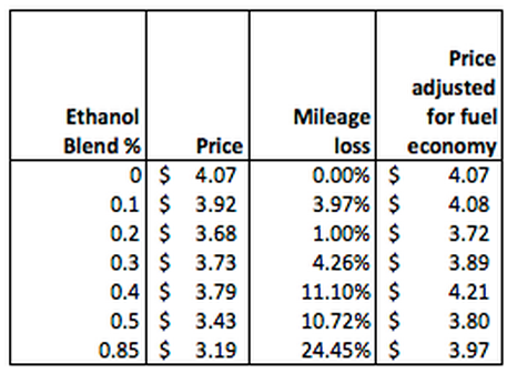 prices of various ethanol blends